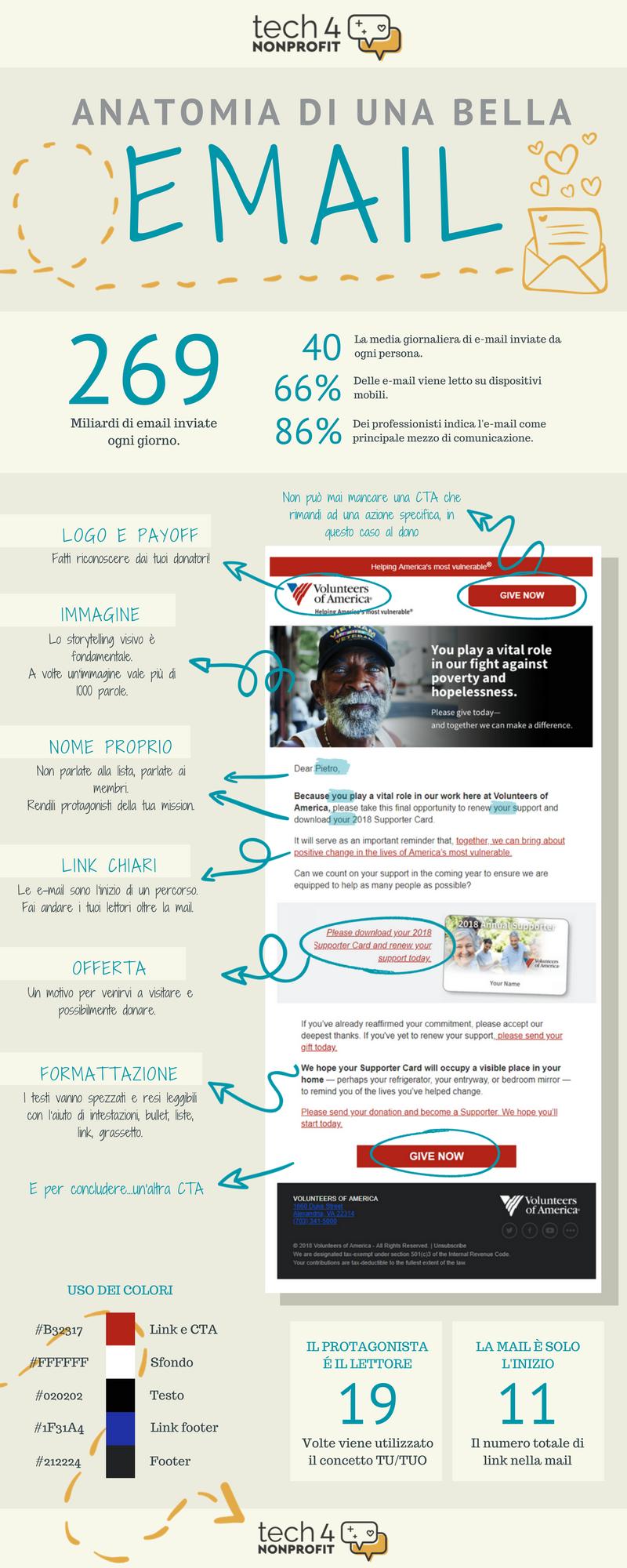 email non profit fundraising